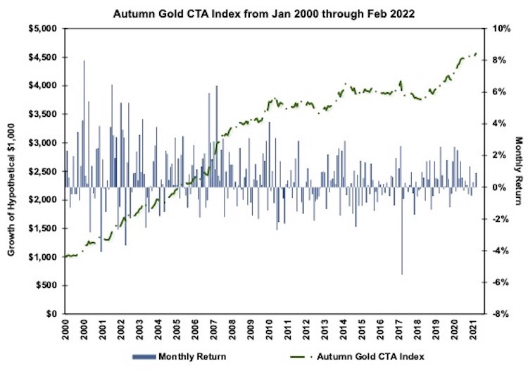 Autumn Gold CTA Index Chart