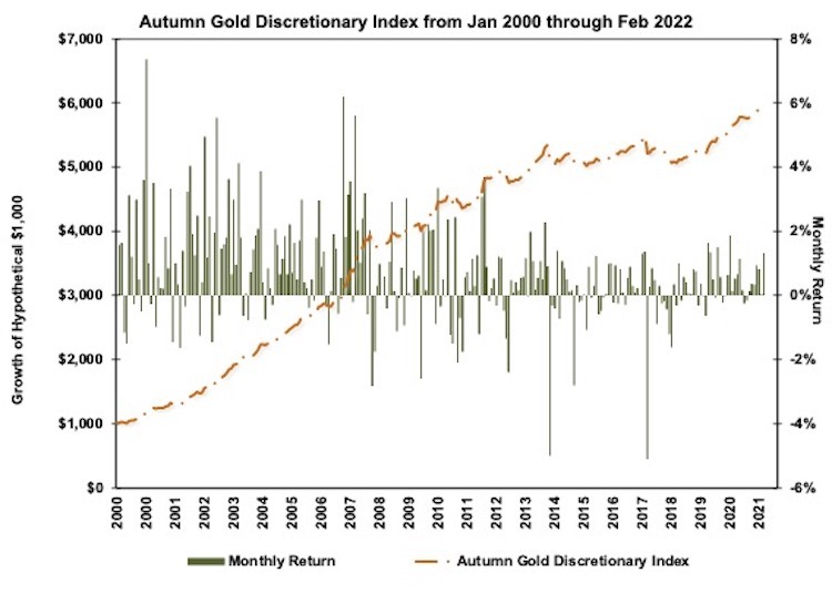 Autumn Gold Discretionary Index Chart
