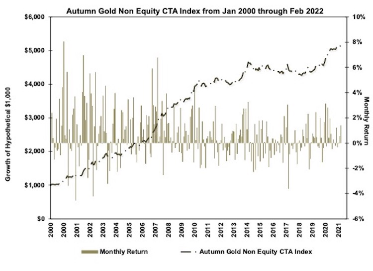 Autumn Gold Non-Equity CTA Index Chart