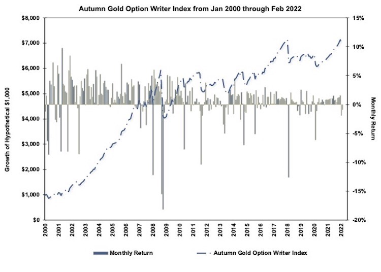Autumn Gold Option Writer Index Chart