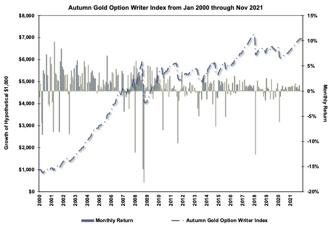 Autumn Gold Equal Weight Index Chart