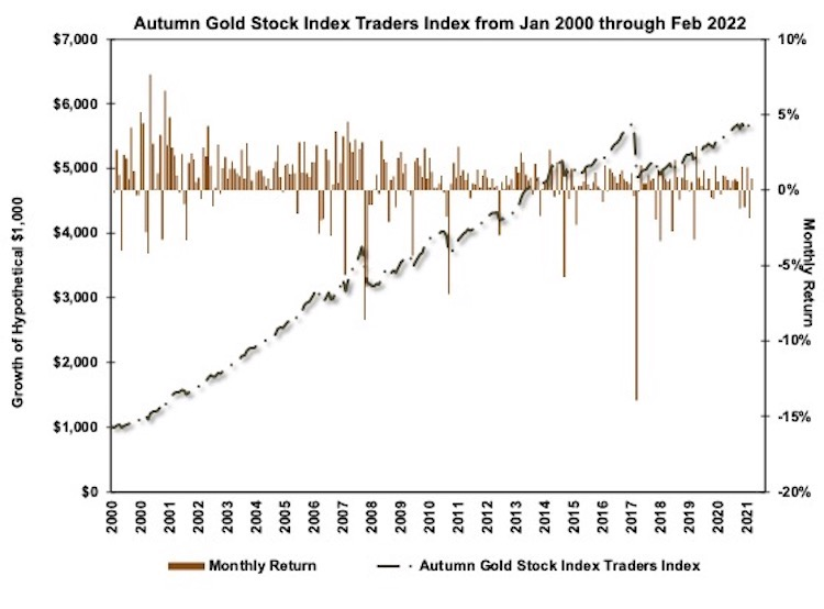 Autumn Gold Stock Index Traders Index Chart