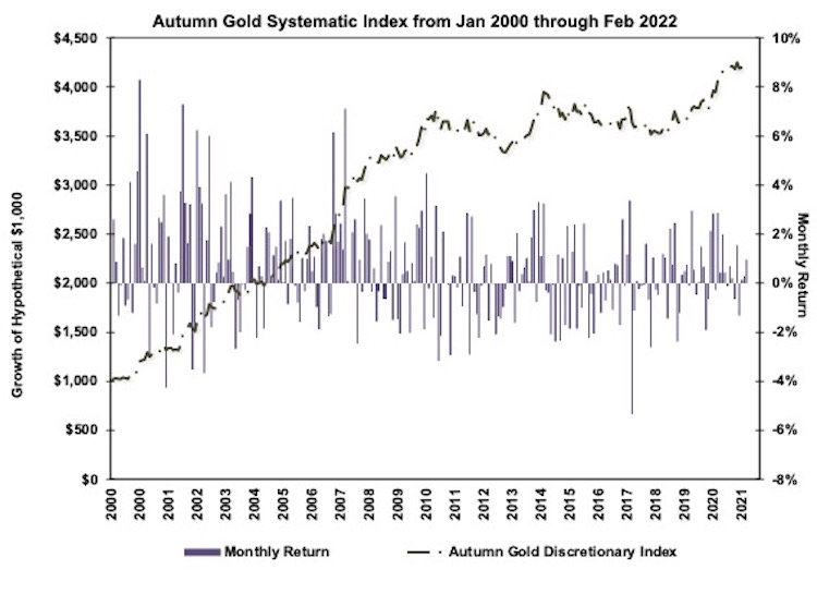Autumn Gold Systematic Index Chart